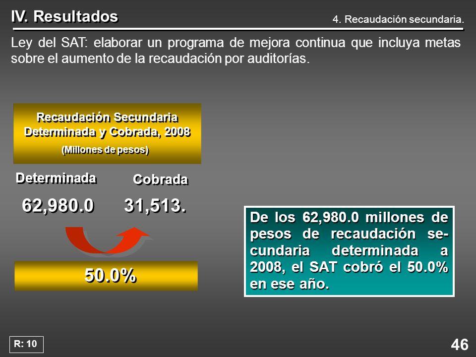 46 IV. Resultados Ley del SAT: elaborar un programa de mejora continua que incluya metas sobre el aumento de la recaudación por auditorías. Delos 62,9