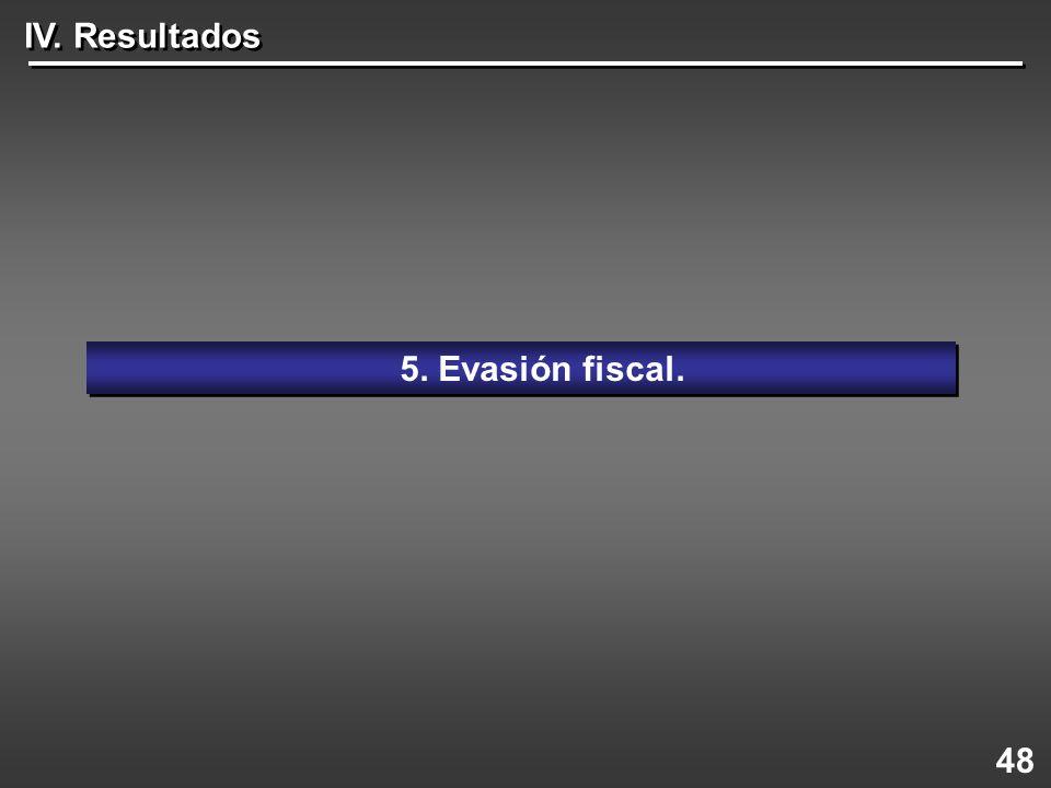 48 5. Evasión fiscal. IV. Resultados