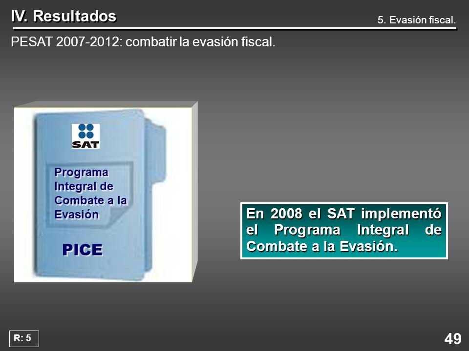 49 IV. Resultados 5. Evasión fiscal. PESAT 2007-2012: combatir la evasión fiscal. Programa Integral de Combate a la Evasión En2008 el SAT implementó e