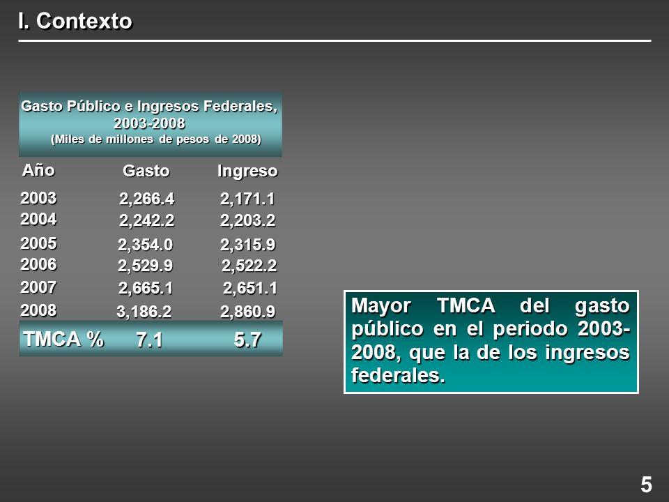 I. Contexto Mayor TMCA del gasto público en el periodo 2003- 2008, que la de los ingresos federales. 5 Gasto Público e Ingresos Federales, 2003-2008 (