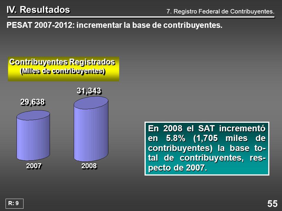55 IV. Resultados 7. Registro Federal de Contribuyentes. PESAT 2007-2012: incrementar la base de contribuyentes. En 2008 el SAT incrementó en 5.8% (1,