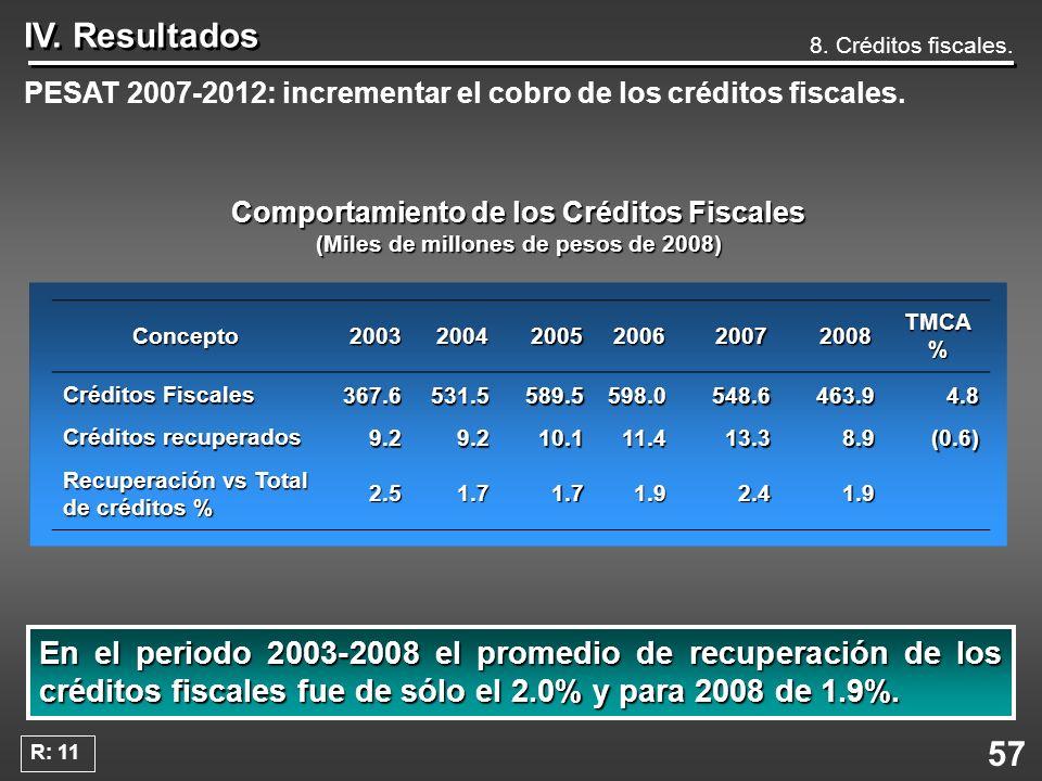 57 IV. Resultados 8. Créditos fiscales. PESAT 2007-2012: incrementar el cobro de los créditos fiscales. Comportamiento de los Créditos Fiscales (Miles