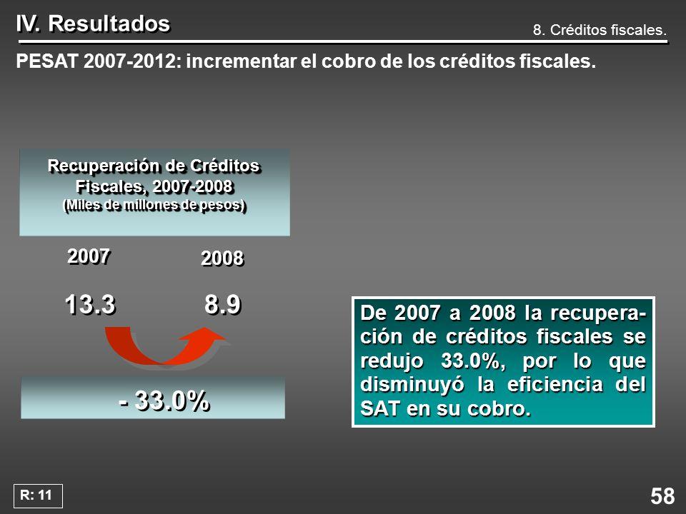 58 IV. Resultados PESAT 2007-2012: incrementar el cobro de los créditos fiscales. De 2007 a 2008 la recupera- ción de créditos fiscales se redujo 33.0
