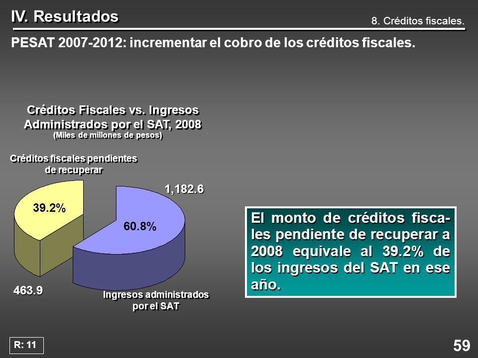 59 IV. Resultados PESAT 2007-2012: incrementar el cobro de los créditos fiscales. El monto de créditos fisca- les pendiente de recuperar a 2008 equiva