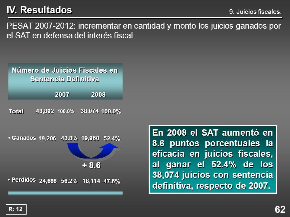 62 IV. Resultados 9. Juicios fiscales. PESAT 2007-2012: incrementar en cantidad y monto los juicios ganados por el SAT en defensa del interés fiscal.