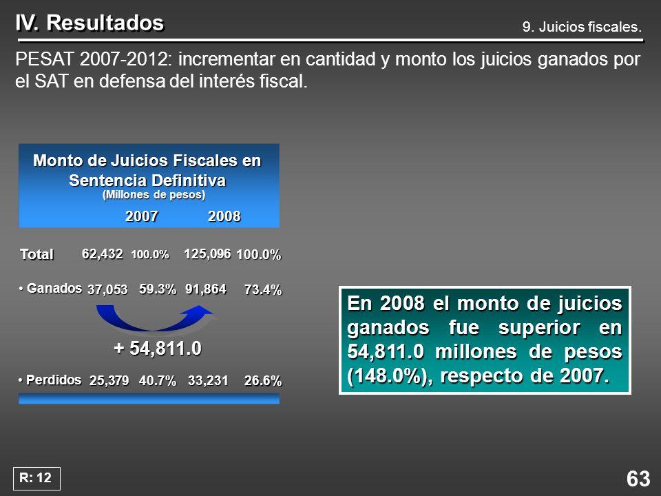 63 IV. Resultados PESAT 2007-2012: incrementar en cantidad y monto los juicios ganados por el SAT en defensa del interés fiscal. En 2008 el monto de j