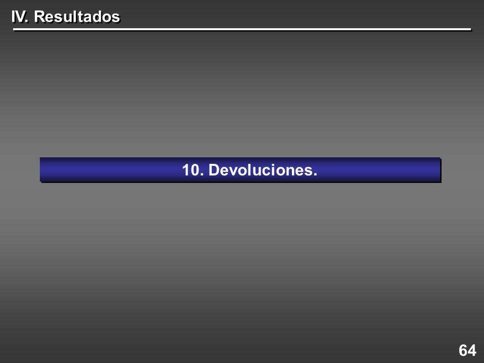 64 10. Devoluciones. IV. Resultados