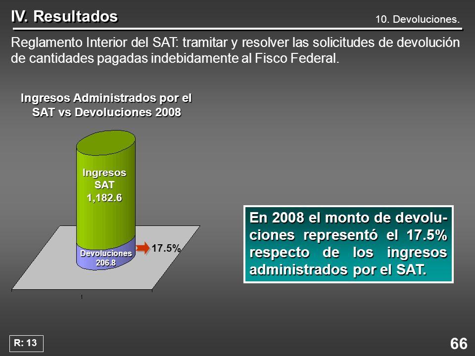 66 IV. Resultados Reglamento Interior del SAT: tramitar y resolver las solicitudes de devolución de cantidades pagadas indebidamente al Fisco Federal.