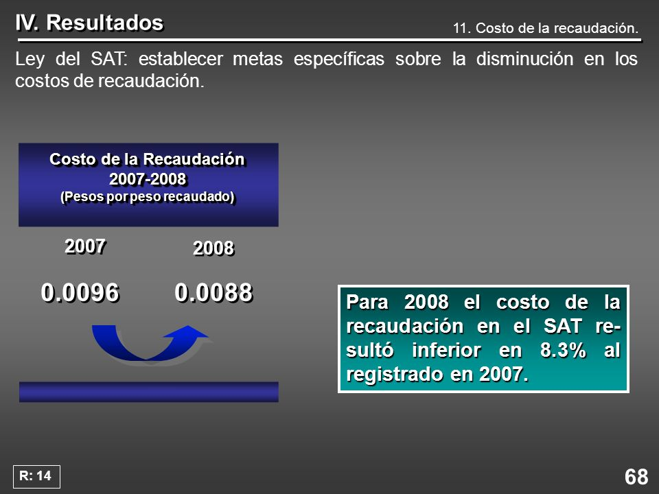 68 IV. Resultados 11. Costo de la recaudación. Ley del SAT: establecer metas específicas sobre la disminución en los costos de recaudación. Para 2008
