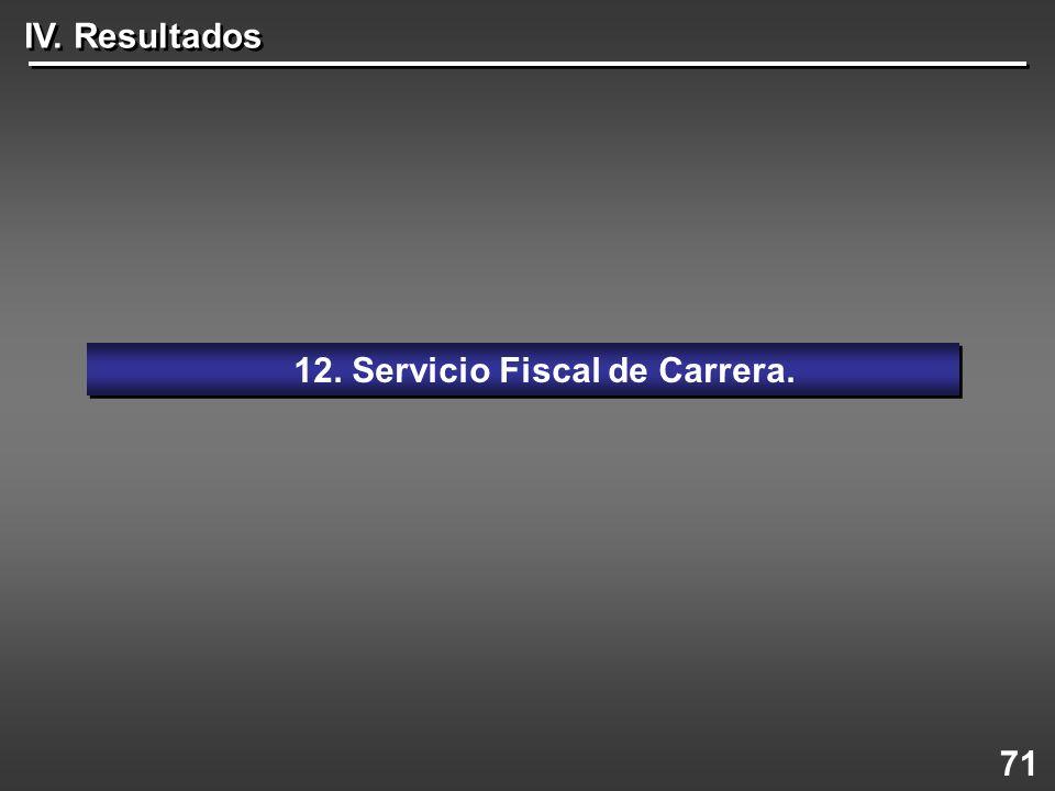 71 12. Servicio Fiscal de Carrera. IV. Resultados