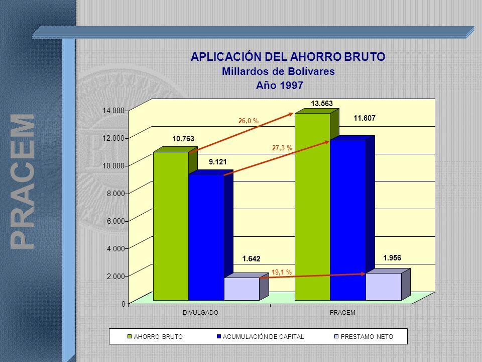 PRACEM 10.763 9.121 1.642 13.563 11.607 1.956 0 2.000 4.000 6.000 8.000 10.000 12.000 14.000 DIVULGADOPRACEM APLICACIÓN DEL AHORRO BRUTO Millardos de Bolívares Año 1997 AHORRO BRUTOACUMULACIÓN DE CAPITALPRESTAMO NETO 26,0 % 27,3 % 19,1 %