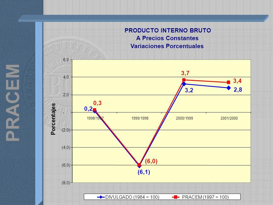 PRACEM PRODUCTO INTERNO BRUTO A Precios Constantes Variaciones Porcentuales 0,2 (6,1) 3,2 2,8 0,3 (6,0) 3,7 3,4 (8,0) (6,0) (4,0) (2,0) - 2,0 4,0 6,0 1998/19971999/19982000/19992001/2000 Porcentajes DIVULGADO (1984 = 100)PRACEM (1997 = 100)