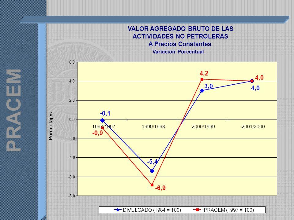 PRACEM VALOR AGREGADO BRUTO DE LAS ACTIVIDADES NO PETROLERAS A Precios Constantes Variación Porcentual 4,0 3,0 -5,4 -0,1 4,0 4,2 -6,9 -0,9 -8,0 -6,0 -4,0 -2,0 0,0 2,0 4,0 6,0 1998/19971999/19982000/19992001/2000 DIVULGADO (1984 = 100)PRACEM (1997 = 100) Porcentajes
