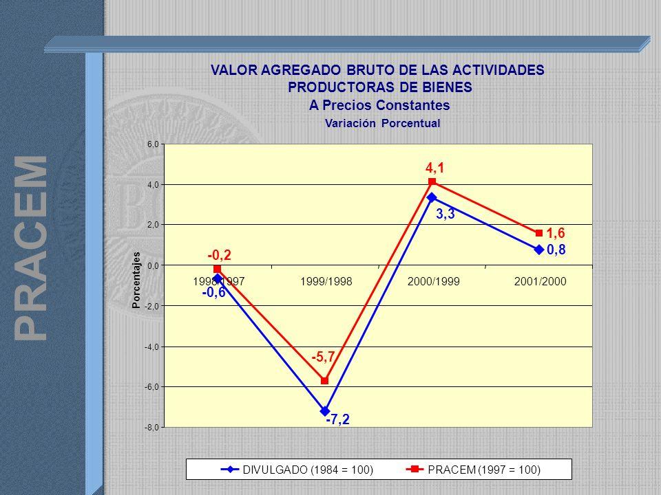 PRACEM VALOR AGREGADO BRUTO DE LAS ACTIVIDADES PRODUCTORAS DE BIENES A Precios Constantes Variación Porcentual 0,8 3,3 -7,2 -0,6 1,6 4,1 -5,7 -0,2 -8,0 -6,0 -4,0 -2,0 0,0 2,0 4,0 6,0 1998/19971999/19982000/19992001/2000 Porcentajes DIVULGADO (1984 = 100)PRACEM (1997 = 100)