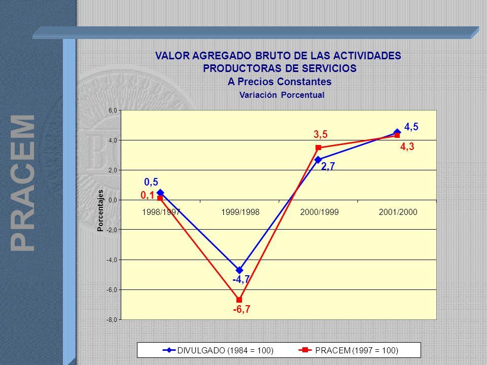 PRACEM VALOR AGREGADO BRUTO DE LAS ACTIVIDADES PRODUCTORAS DE SERVICIOS A Precios Constantes Variación Porcentual 4,5 2,7 -4,7 0,5 4,3 3,5 -6,7 0,1 -8,0 -6,0 -4,0 -2,0 0,0 2,0 4,0 6,0 1998/19971999/19982000/19992001/2000 Porcentajes DIVULGADO (1984 = 100)PRACEM (1997 = 100)