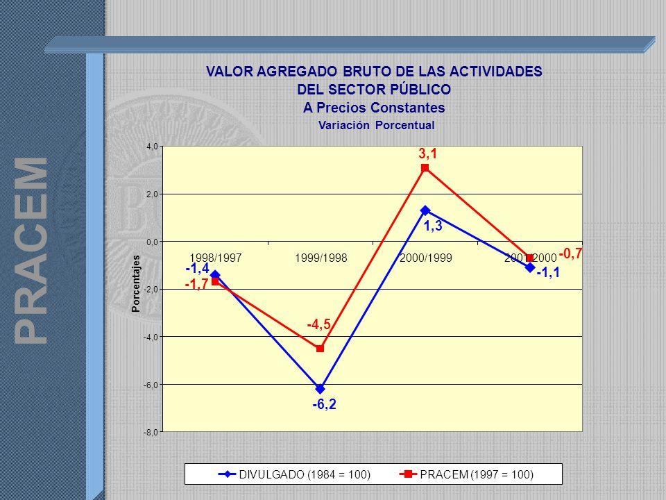 PRACEM VALOR AGREGADO BRUTO DE LAS ACTIVIDADES DEL SECTOR PÚBLICO A Precios Constantes Variación Porcentual -1,1 1,3 -6,2 -1,4 -0,7 3,1 -4,5 -1,7 -8,0 -6,0 -4,0 -2,0 0,0 2,0 4,0 1998/19971999/19982000/19992001/2000 Porcentajes DIVULGADO (1984 = 100)PRACEM (1997 = 100)
