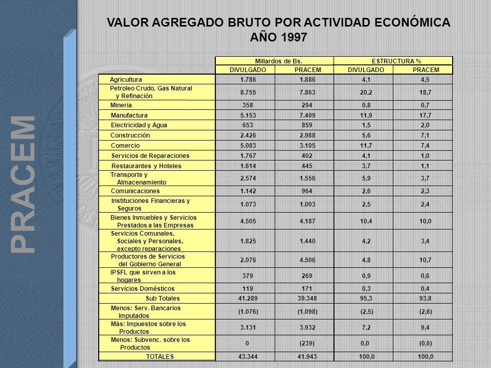 PRACEM Millardos de Bs.ESTRUCTURA % DIVULGADOPRACEMDIVULGADOPRACEM Agricultura1.7861.8864,14,5 Petroleo Crudo, Gas Natural y Refinación 8.7557.86320,218,7 Minería3582940,80,7 Manufactura5.1537.40911,917,7 Electricidad y Agua6538591,52,0 Construcción2.4262.9885,67,1 Comercio5.0833.10511,77,4 Servicios de Reparaciones1.7674024,11,0 Restaurantes y Hoteles1.6144453,71,1 Transporte y Almacenamiento 2.5741.5565,93,7 Comunicaciones1.1429642,62,3 Instituciones Financieras y Seguros 1.0731.0032,52,4 Bienes Inmuebles y Servicios Prestados a las Empresas 4.5054.18710,410,0 Servicios Comunales, Sociales y Personales, excepto reparaciones 1.8251.4404,23,4 Productores de Servicios del Gobierno General 2.0764.5064,810,7 IPSFL que sirven a los hogares 3792690,90,6 Servicios Domésticos1191710,30,4 Sub Totales41.28939.34895,393,8 Menos: Serv.