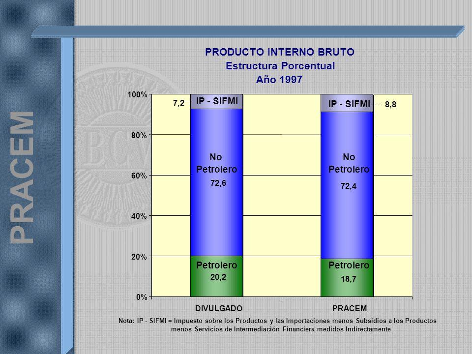 PRACEM PRODUCTO INTERNO BRUTO Estructura Porcentual Año 1997 20,2 18,7 72,6 72,4 7,2 8,8 0% 20% 40% 60% 80% 100% DIVULGADOPRACEM No Petrolero No Petrolero IP - SIFMI Nota: IP - SIFMI = Impuesto sobre los Productos y las Importaciones menos Subsidios a los Productos menos Servicios de Intermediación Financiera medidos Indirectamente