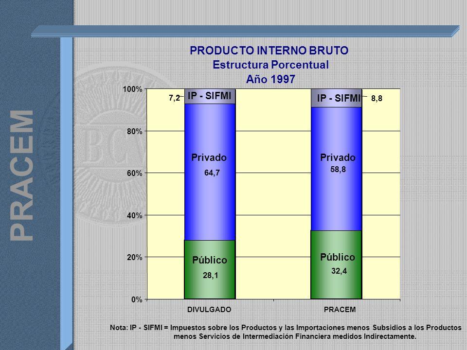 PRODUCTO INTERNO BRUTO Estructura Porcentual Año 1997 64,7 58,8 32,4 28,1 8,8 7,2 0% 20% 40% 60% 80% 100% DIVULGADOPRACEM Privado Público IP - SIFMI Nota: IP - SIFMI = Impuestos sobre los Productos y las Importaciones menos Subsidios a los Productos menos Servicios de Intermediación Financiera medidos Indirectamente.