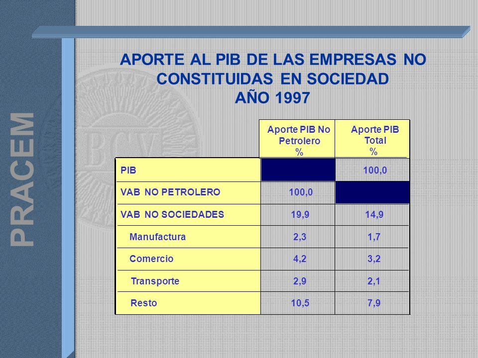PRACEM VALOR AGREGADO BRUTO DE LAS ACTIVIDADES DEL SECTOR PRIVADO A Precios Constantes Variación Porcentual 5,2 4,5 -6,0 1,2 5,5 4,0 -6,7 1,3 -8,0 -6,0 -4,0 -2,0 0,0 2,0 4,0 6,0 8,0 1998/19971999/19982000/19992001/2000 Porcentajes DIVULGADO (1984 = 100)PRACEM (1997 = 100)