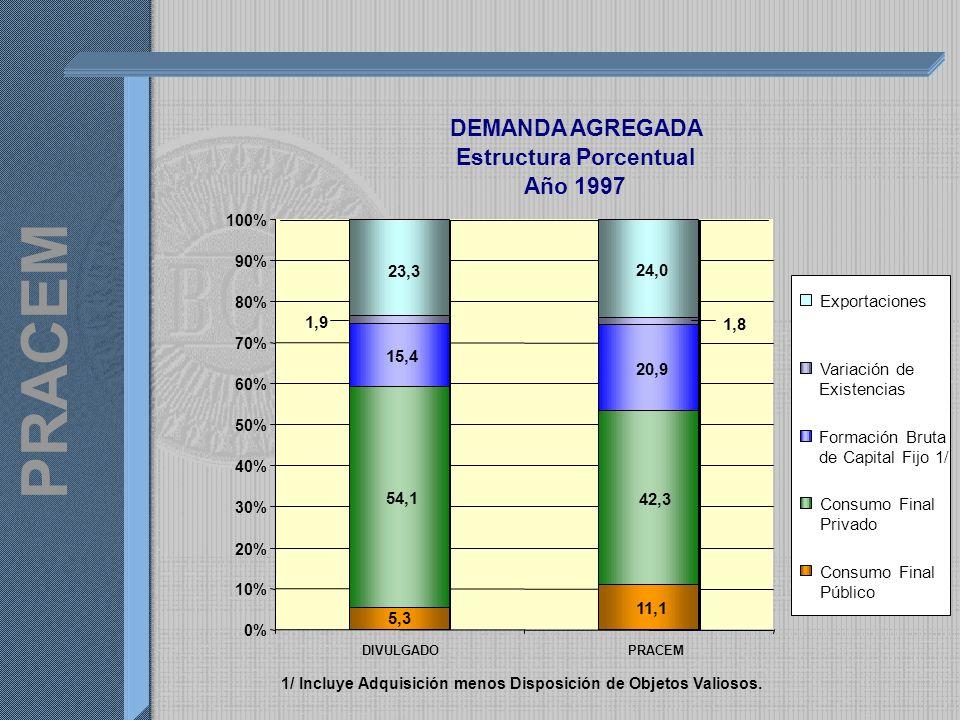 DEMANDA AGREGADA Estructura Porcentual Año 1997 11,1 54,1 15,4 20,9 24,0 5,3 42,3 1,8 1,9 23,3 0% 10% 20% 30% 40% 50% 60% 70% 80% 90% 100% DIVULGADOPRACEM Exportaciones Variación de Existencias Formación Bruta de Capital Fijo 1/ Consumo Final Privado Consumo Final Público 1/ Incluye Adquisición menos Disposición de Objetos Valiosos.