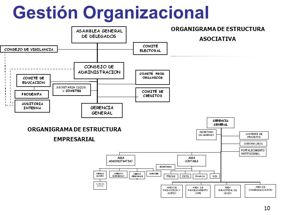 10 Gestión Organizacional ORGANIGRAMA DE ESTRUCTURA EMPRESARIAL ORGANIGRAMA DE ESTRUCTURA ASOCIATIVA