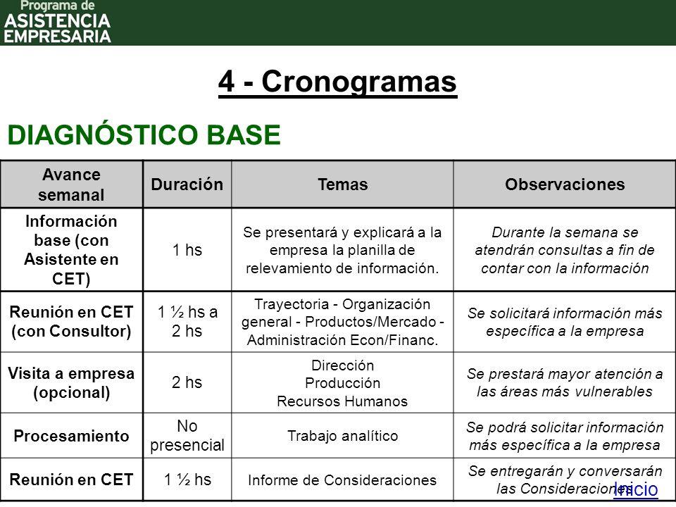 4 - Cronogramas DIAGNÓSTICO BASE Avance semanal DuraciónTemasObservaciones Información base (con Asistente en CET) 1 hs Se presentará y explicará a la empresa la planilla de relevamiento de información.