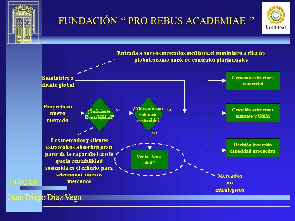 9-XI-2005 FUNDACIÓN PRO REBUS ACADEMIAE 19/02/08 Juan Diego Díaz Vega ¿Suficiente Rentabilidad.