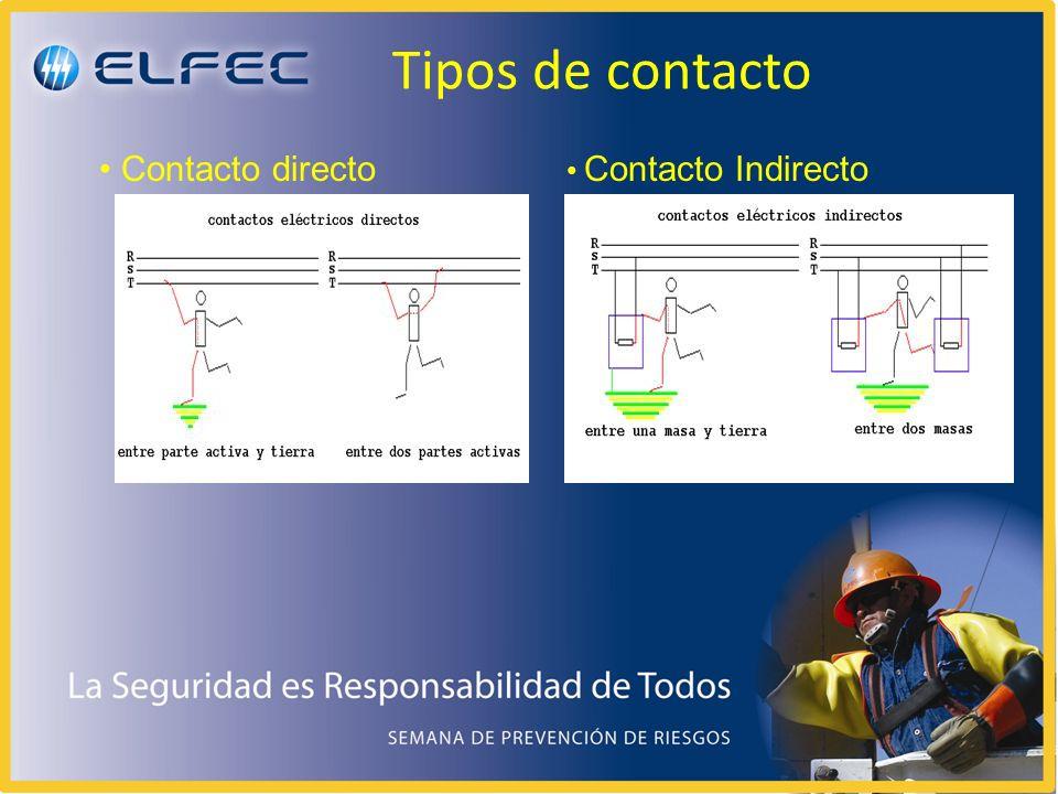 Propuestas Los interruptores diferenciales protegen personas e instalaciones contra el riesgo de electrocución, incendio y averías por corrientes de falta a tierra.