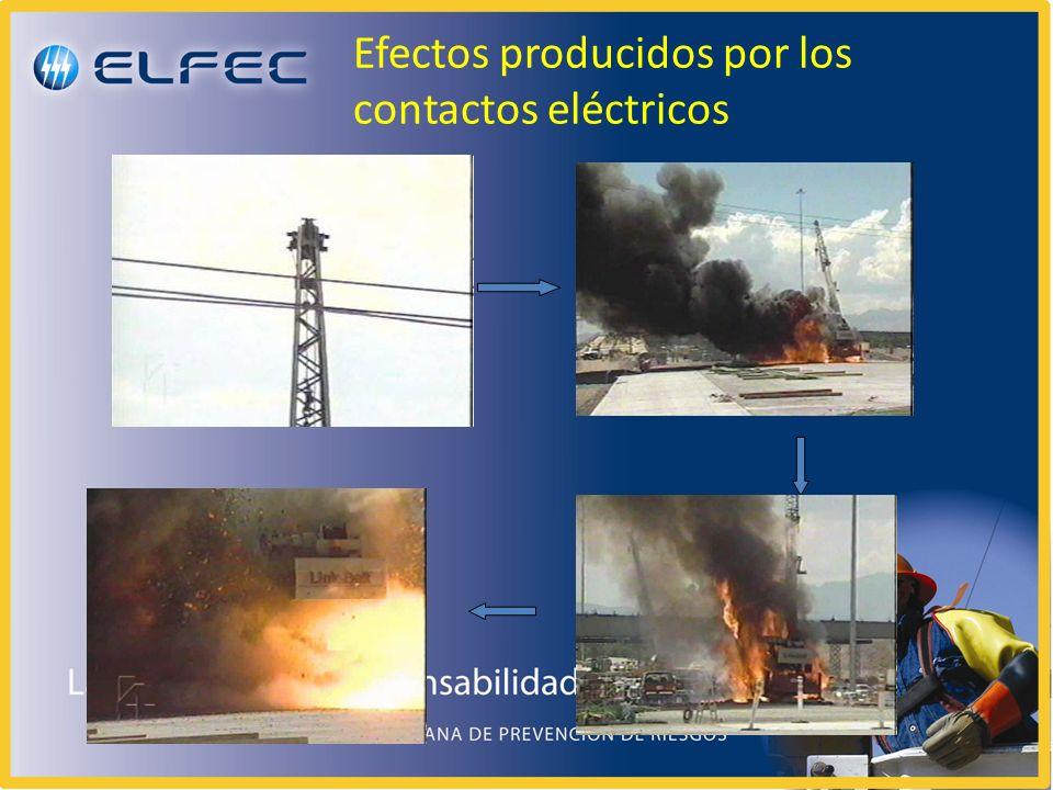 Prevención de riesgos eléctricos Identificación de amenazas