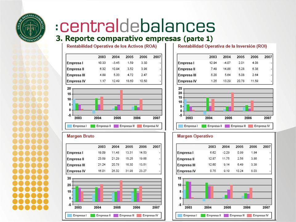 3. Reporte comparativo empresas (parte 1)