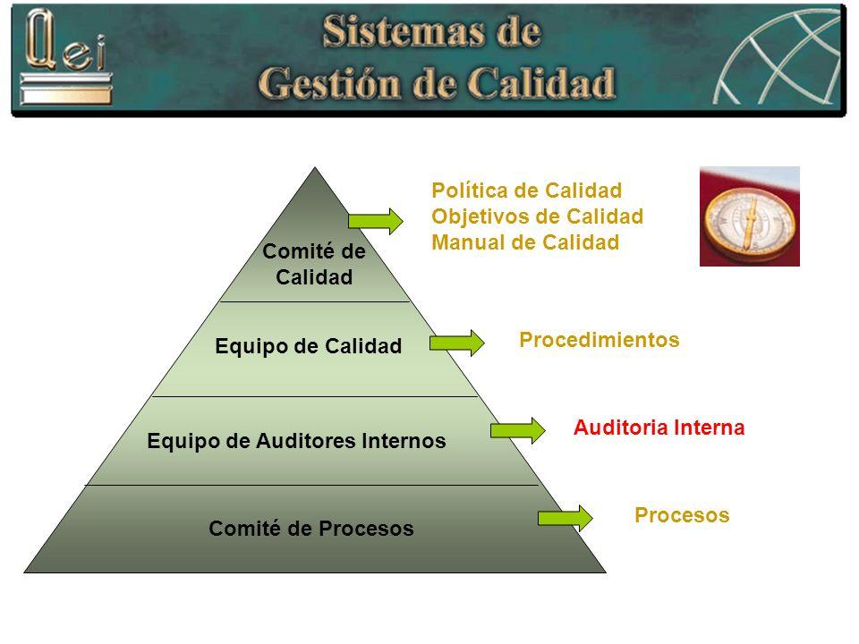 Comité de Calidad Equipo de Calidad Equipo de Auditores Internos Comité de Procesos Procesos Política de Calidad Objetivos de Calidad Manual de Calida