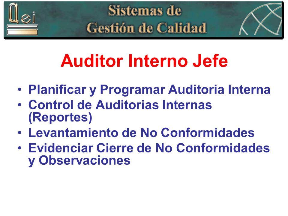 Auditor Interno Jefe Planificar y Programar Auditoria Interna Control de Auditorias Internas (Reportes) Levantamiento de No Conformidades Evidenciar C