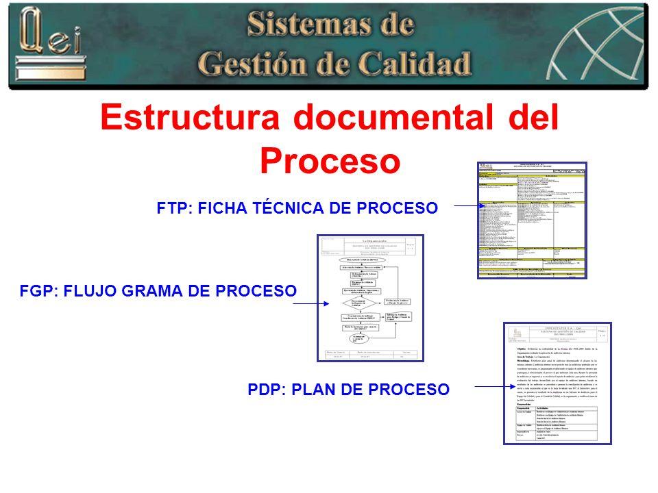 Estructura documental del Proceso FTP: FICHA TÉCNICA DE PROCESO FGP: FLUJO GRAMA DE PROCESO PDP: PLAN DE PROCESO