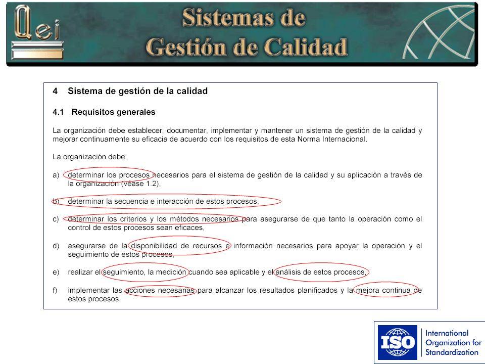 Sistema de gestión de calidad Entradas Salidas Responsabilidad Gerencial Administración de Recursos Medición.