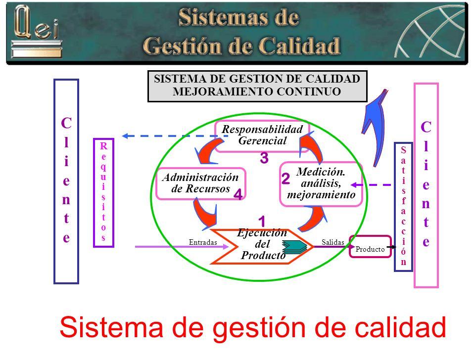 Sistema de gestión de calidad Entradas Salidas Responsabilidad Gerencial Administración de Recursos Medición. análisis, mejoramiento Ejecución del Pro