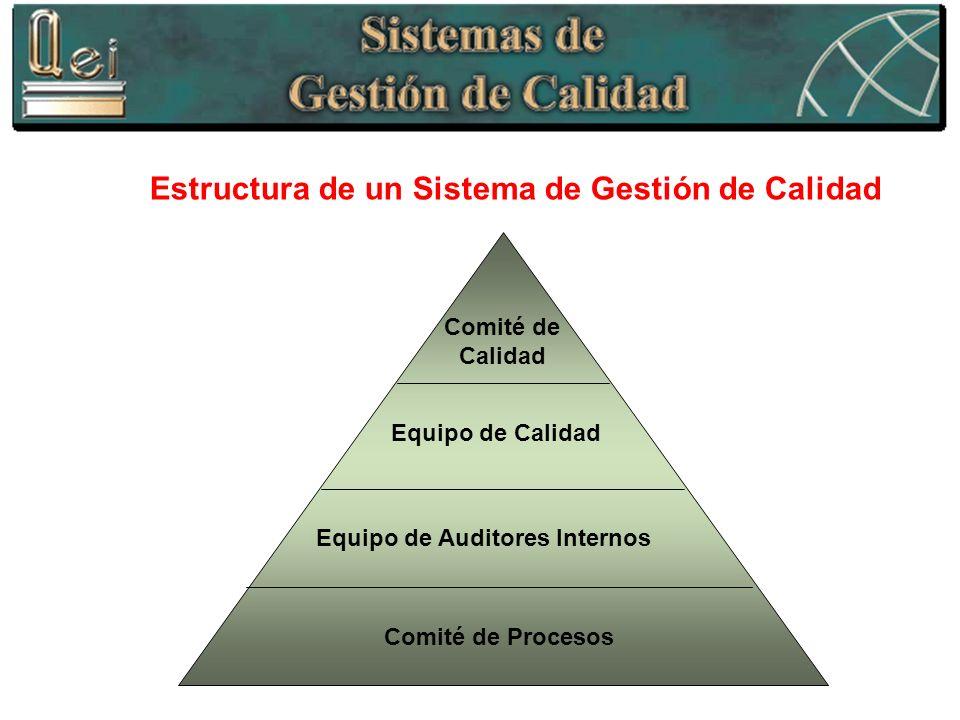 Comité de Calidad Equipo de Calidad Equipo de Auditores Internos Comité de Procesos Estructura de un Sistema de Gestión de Calidad