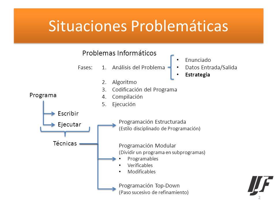 Situaciones Problemáticas Problemas Informáticos Programa Escribir Ejecutar Fases:1.Análisis del Problema 2.Algoritmo 3.Codificación del Programa 4.Co