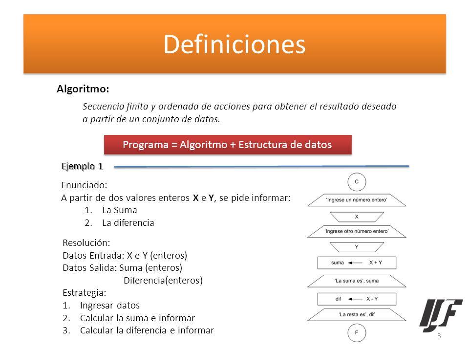 Definiciones Algoritmo: Secuencia finita y ordenada de acciones para obtener el resultado deseado a partir de un conjunto de datos. Programa = Algorit