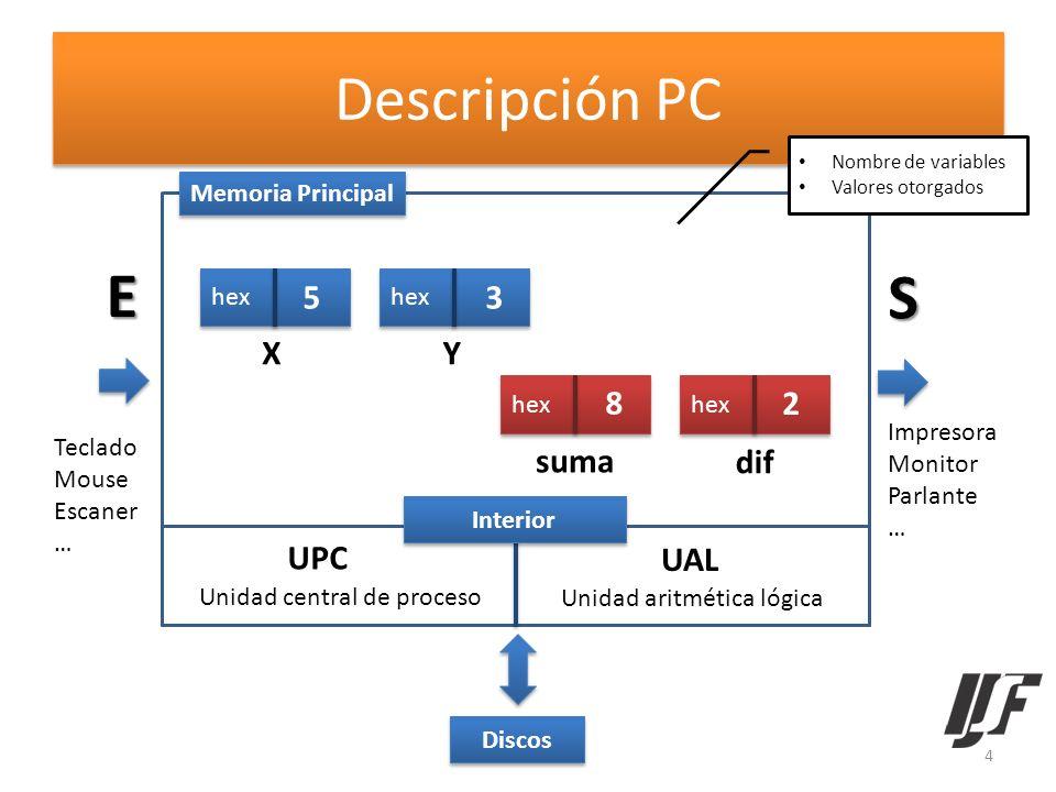 Descripción PC E S Teclado Mouse Escaner … Impresora Monitor Parlante … X hex Y Memoria Principal suma hex dif hex UPC UAL Unidad central de proceso U