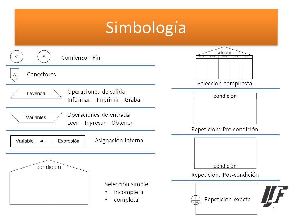 Simbología Comienzo - Fin Conectores Operaciones de salida Informar – Imprimir - Grabar Operaciones de entrada Leer – Ingresar - Obtener Asignación in