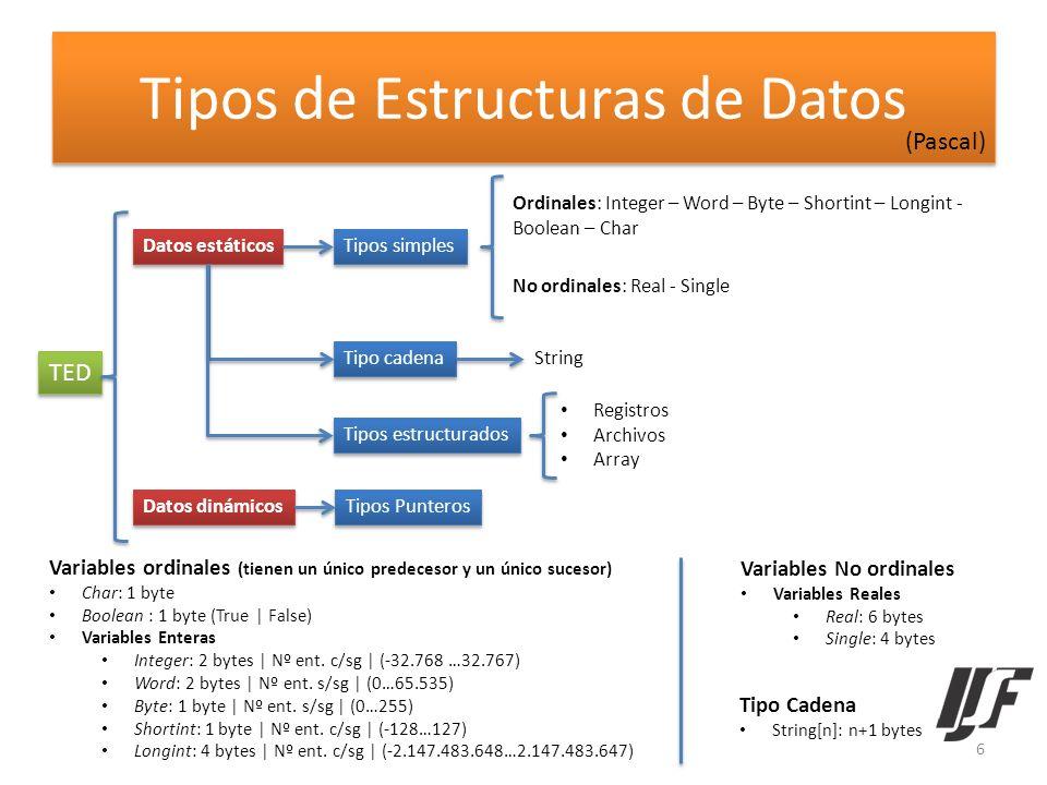 Tipos de Estructuras de Datos (Pascal) TED Datos estáticos Datos dinámicos Tipos simples Ordinales: Integer – Word – Byte – Shortint – Longint - Boole