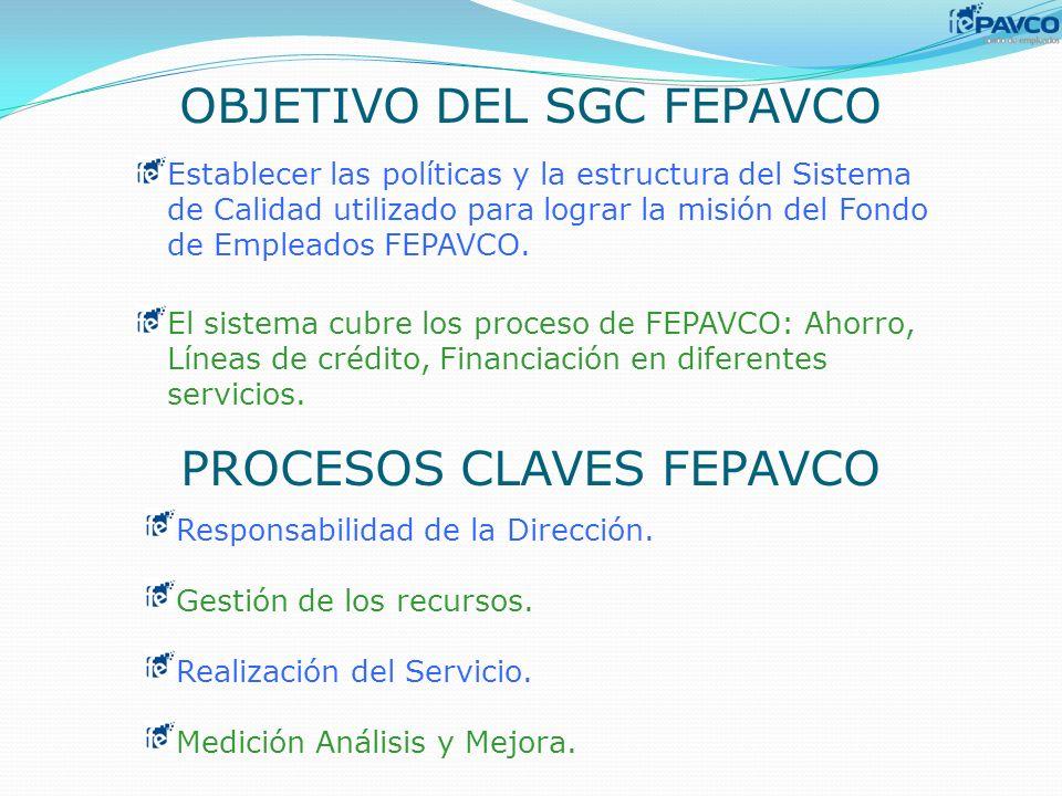 OBJETIVO DEL SGC FEPAVCO Establecer las políticas y la estructura del Sistema de Calidad utilizado para lograr la misión del Fondo de Empleados FEPAVC