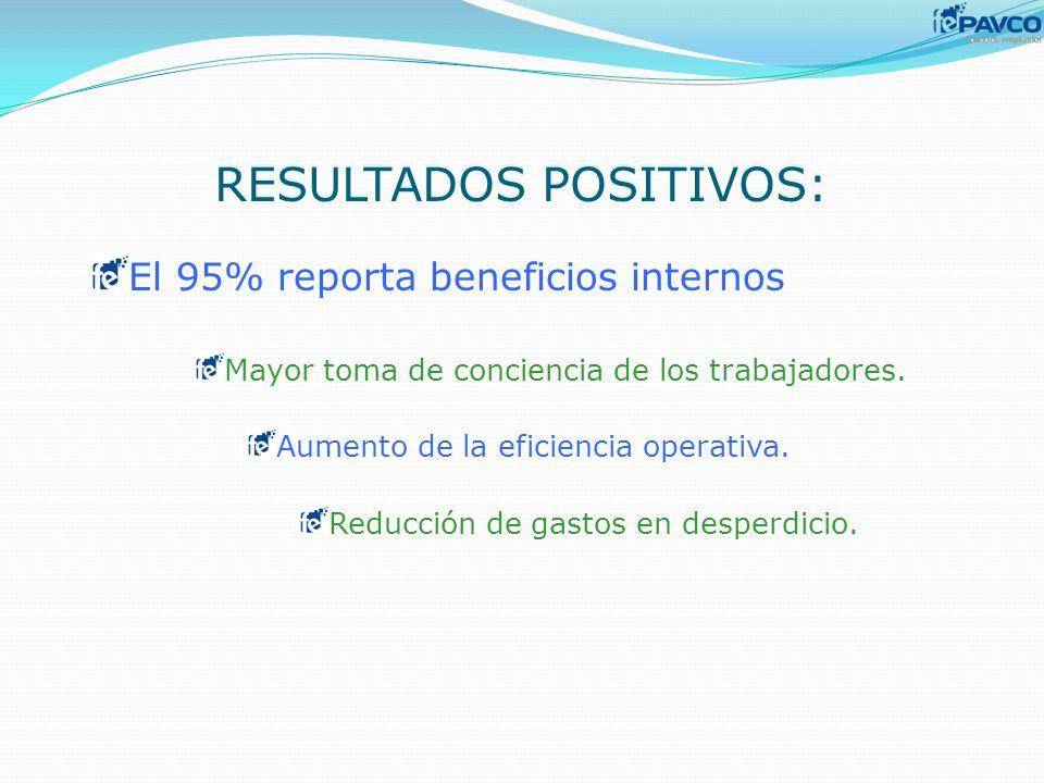 RESULTADOS POSITIVOS: El 95% reporta beneficios internos Mayor toma de conciencia de los trabajadores. Aumento de la eficiencia operativa. Reducción d