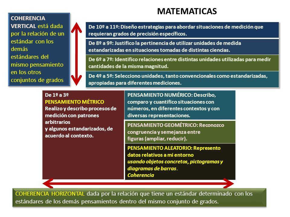 De 1º a 3º PENSAMIENTO MÉTRICO Realizo y describo procesos de medición con patrones arbitrarios y algunos estandarizados, de acuerdo al contexto. PENS