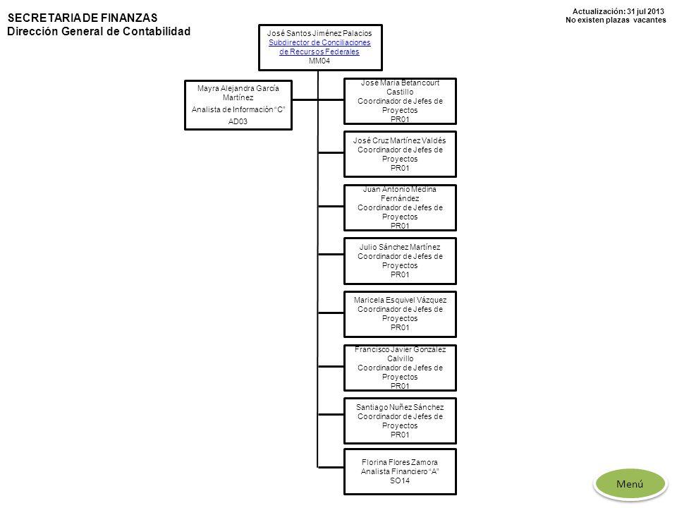 Actualización: 31 jul 2013 No existen plazas vacantes José Santos Jiménez Palacios Subdirector de Conciliaciones de Recursos Federales MM04 José María