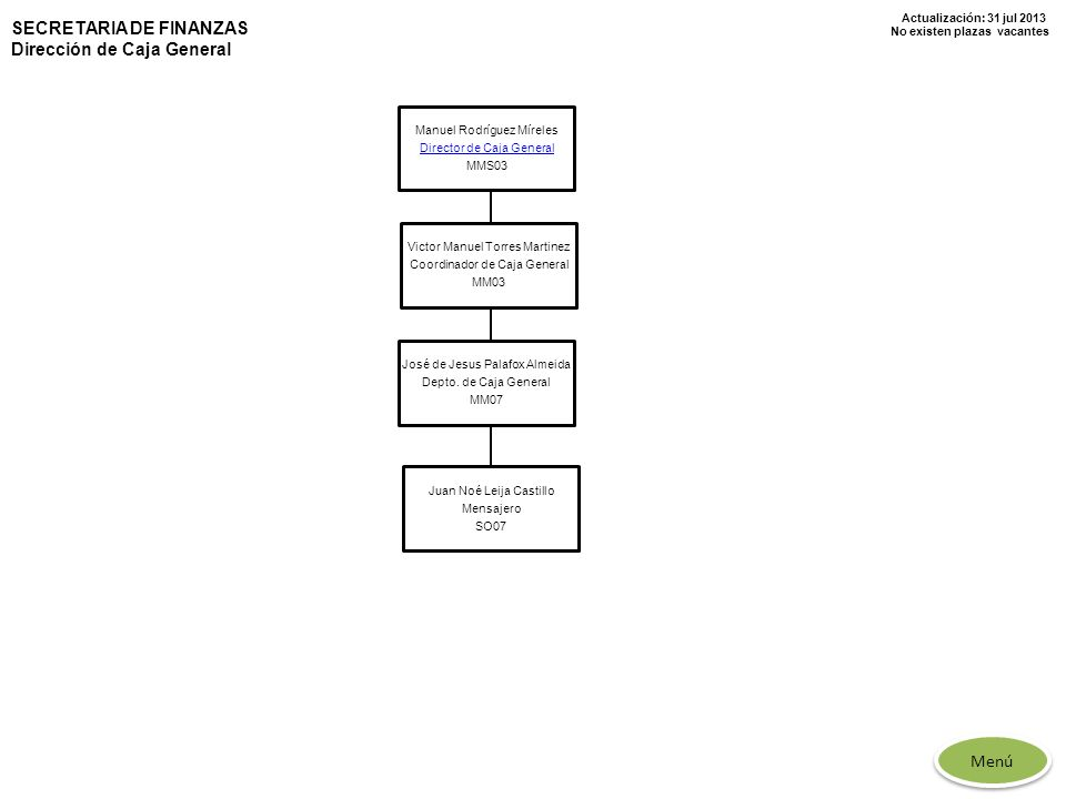 Actualización: 31 jul 2013 No existen plazas vacantes SECRETARIA DE FINANZAS Dirección de Caja General Manuel Rodríguez Míreles Director de Caja Gener