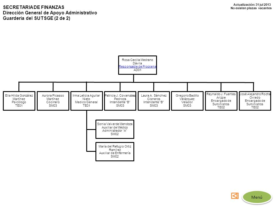 Actualización: 31 jul 2013 No existen plazas vacantes SECRETARIA DE FINANZAS Dirección General de Apoyo Administrativo Guardería del SUTSGE (2 de 2) R