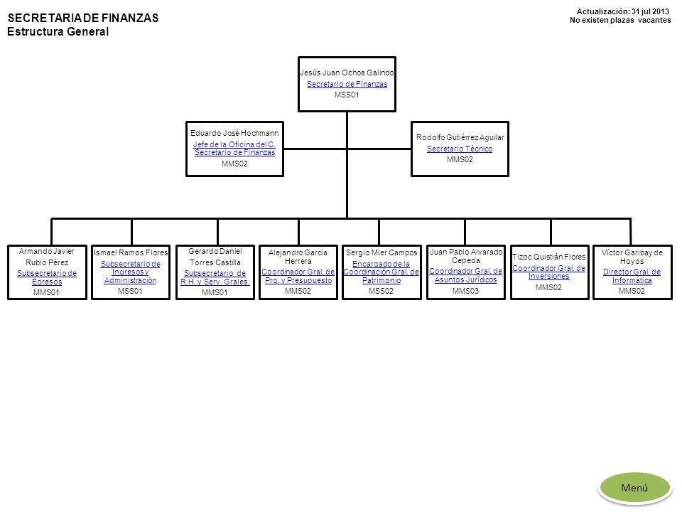 Actualización: 31 jul 2013 No existen plazas vacantes SECRETARIA DE FINANZAS Estructura General Jesús Juan Ochoa Galindo Secretario de Finanzas MSS01