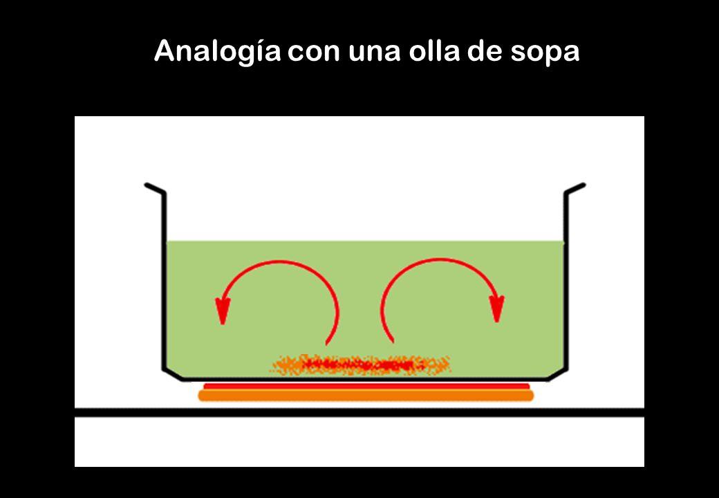 Analogía con una olla de sopa